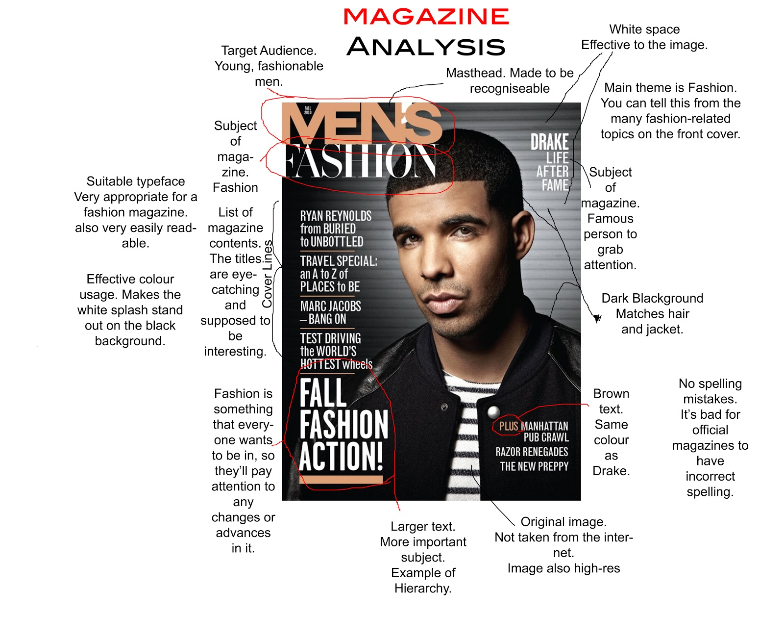 The Visual Communication of Magazine Covers: A Comparative Analysis