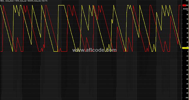 Aroon Indicator Original