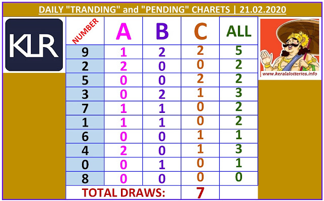 Kerala Lottery Winning Number Daily Tranding and Pending  Charts of 7 days on  21.02.2020