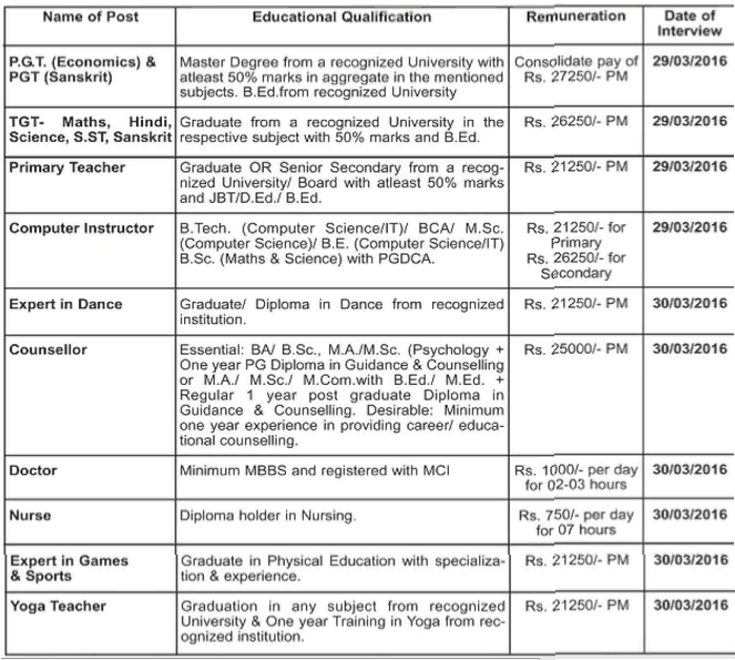 Kendriya vidyalaya, CRPF Recruitment 2016 kvcrpfnagpur.edu.in