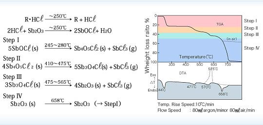 Antimony trioxide Sb2O3 -toàn quốc - Cơ chế chống cháy của Antimony trioxide