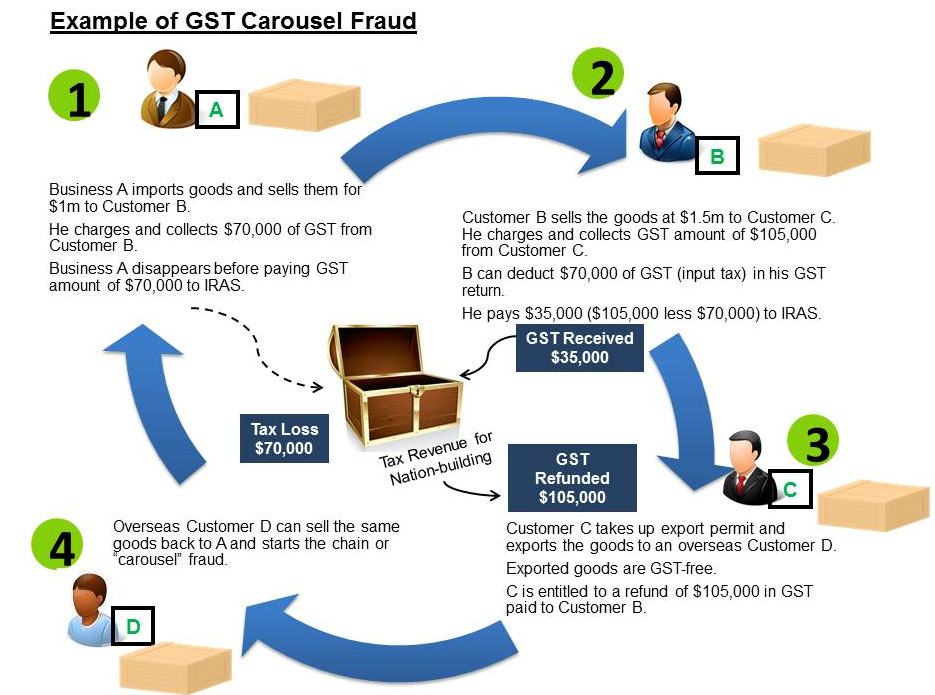 Gangsterism Out Blog: 'Carousel' tax fraud scheme took ...