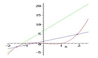 Sebelumnya silakan baca bunyi teorema dasar kalkulus. Teorema Dasar Dan Aplikasi Kalkulus Harianja Uniks