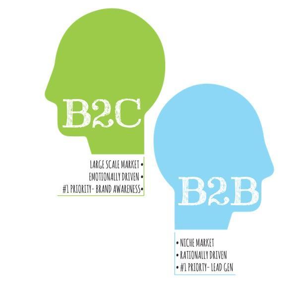 Phân biệt trải nghiệm khách hàng của doanh nghiệp bán buôn và bán lẻ