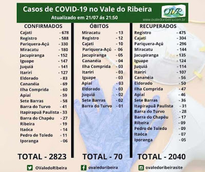 Vale do Ribeira soma 2823 casos positivos, 2040 recuperados e 70 mortes do Coronavírus - Covid-19