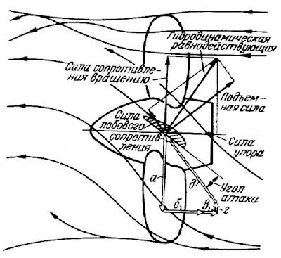 Многоугольник скоростей. Образование силы упора на элементе лопасти и струя от винта