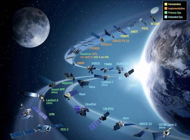 A NASA tem uma frota de satélites em órbita estudando todos os aspectos do sistema terrestre. Mas o alarmismo não quer saber de seus dados quando não servem a seus objetivos ideológicos.