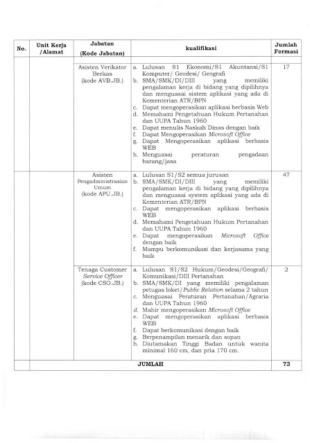 Lowongan Kerja SMA SMK D3 S1 PPNPN Kementrian ATR/Badan Pertahanan Nasional Desember 2020