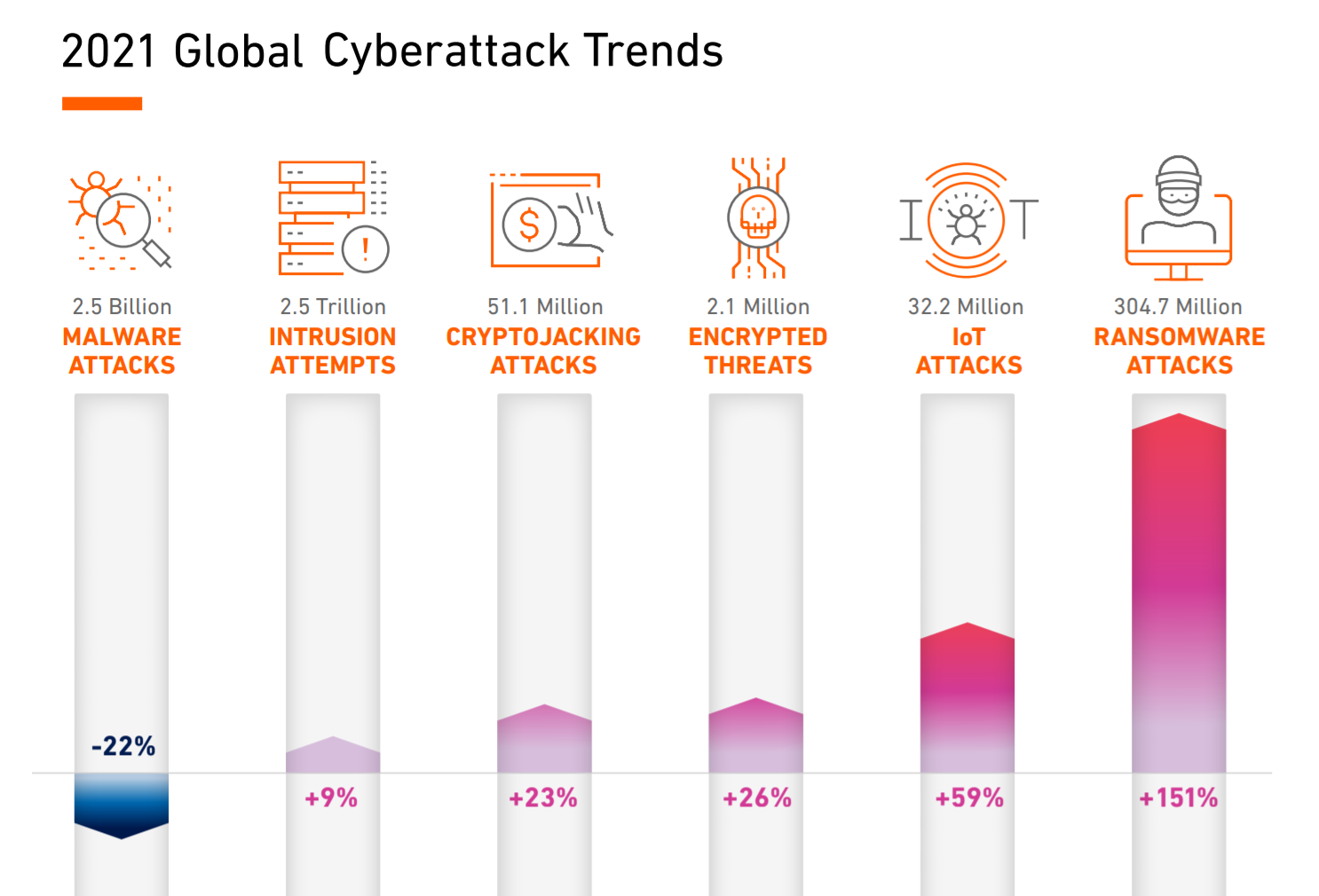 2021 Global Cyberattack Trends