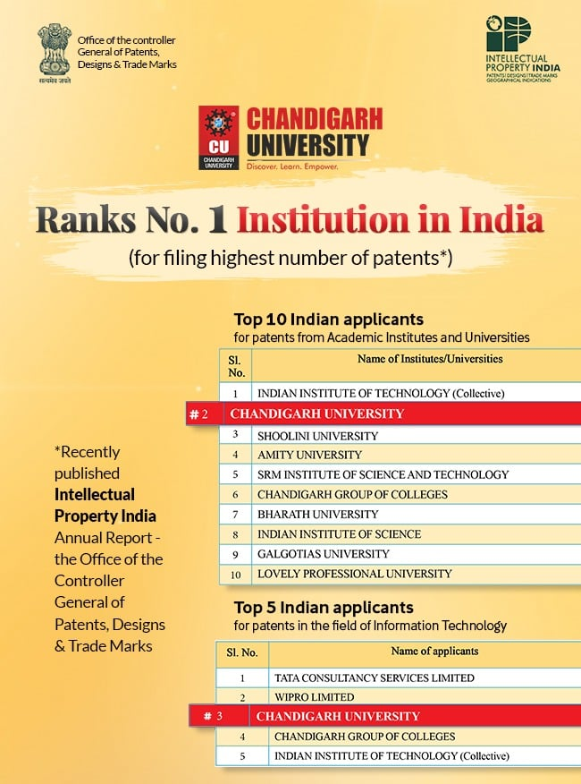 Chandigarh University emerged as leading institution of India for filling highest number of patents in a year