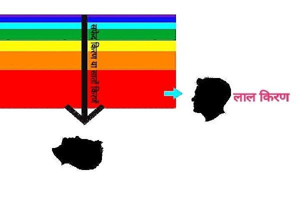 प्रकाशीय रंगों को भिन्न भिन्न कोणों से  देखने से भिन्न भिन्न रंग दिखाई देते हैं।