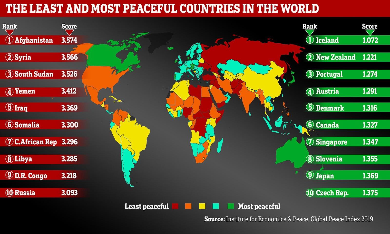 страна занимающая 3 место в мире