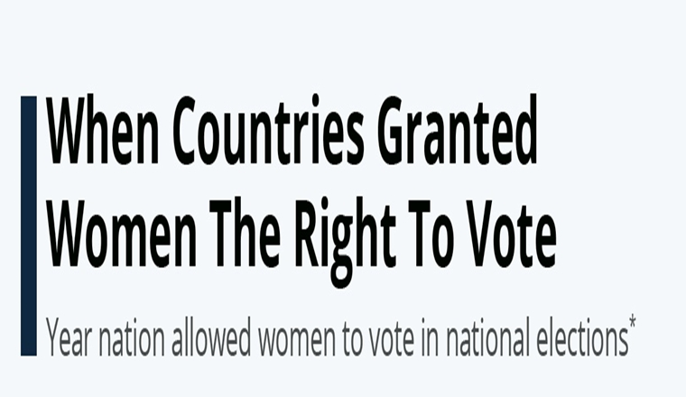 When Countries Granted Women The Right To Vote #Infographic