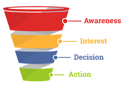 sales funnel stage