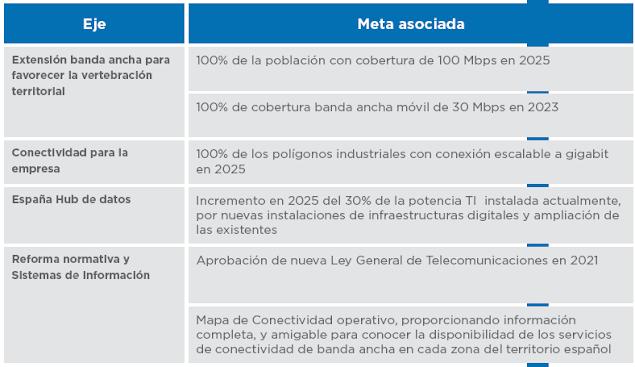 Tabla Resumen Plan Conectividad España