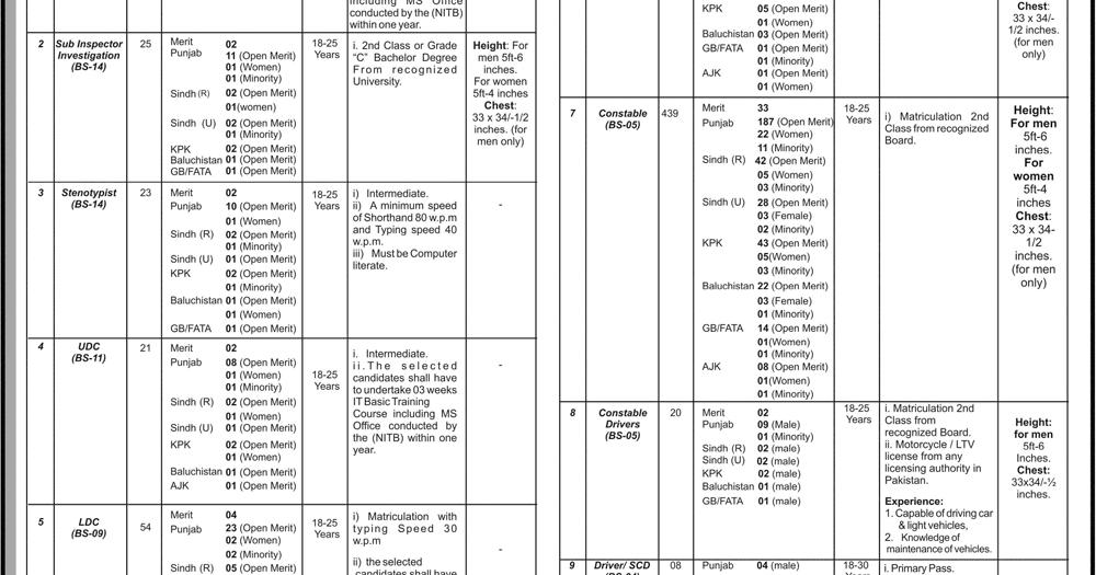 OTS FIA Jobs 2019 Inspector ASI Constable MCQs Paper