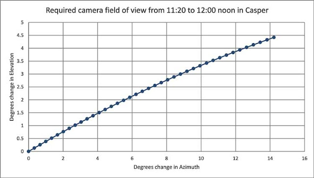 Calculated change in camera pointing angles during the eclipse (Source: Palmia Observatory)