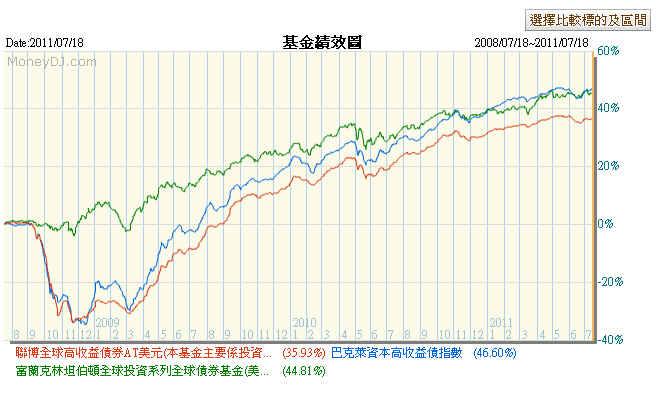 基金講: 網友留言回覆:聯博全球高收益債券基金好嗎?