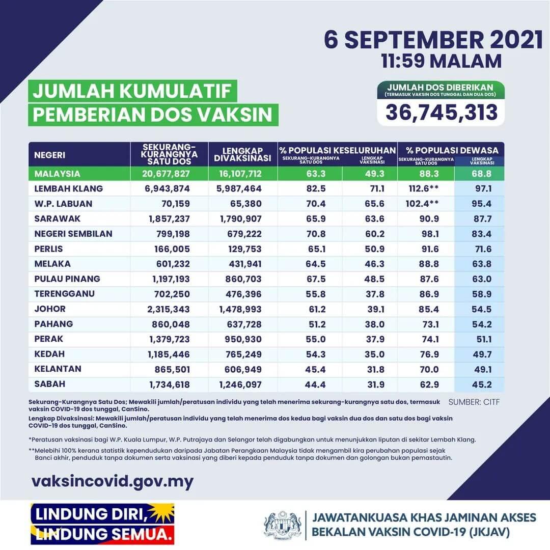 Pelan Pemulihan Negara (PPN) Negeri Selangor