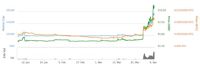 Giá Litecoin tăng lên mức cao nhất trong 2 năm qua