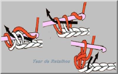 Ilustração mostrando a sequencia de execução de um dos pontos básicos do crochê, o ponto baixo feito pelos canhotos