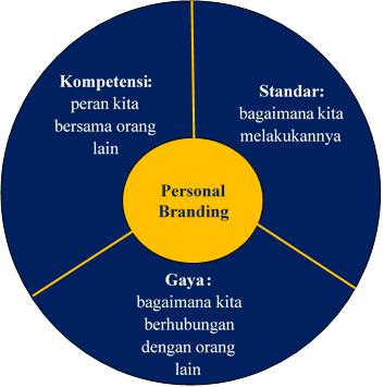 Tiga Dimensi Utama Pembentukan Personal Branding