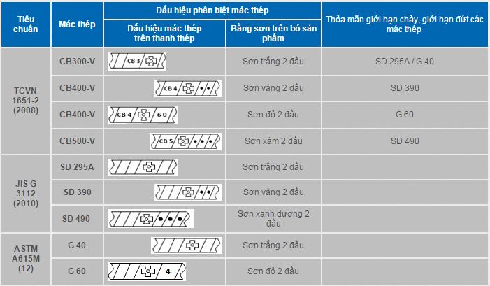 Cách nhận biết thép Việt Nhật