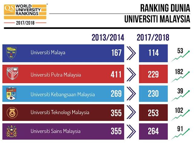 ranking dunia universiti malaysia