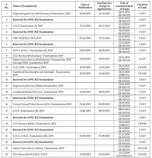 UPSC Recruitment Calendar 2019