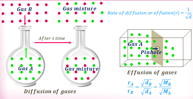 Grahams Law of diffusion or effusion