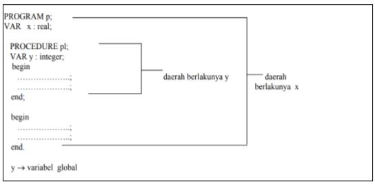 Function dan Procedure PASCAL