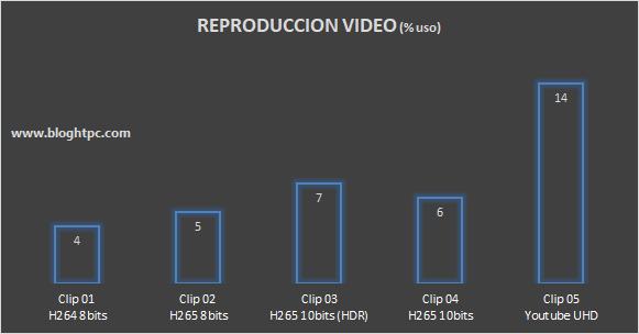 Reproducción vídeo UHD INTEL NUC 8i7HVK Hades Canyon