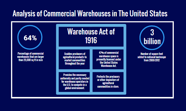 Analysis Of Commercial Warehouses in the United States