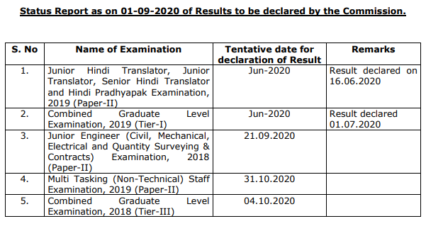SSC Result date status as on 01 September 2020