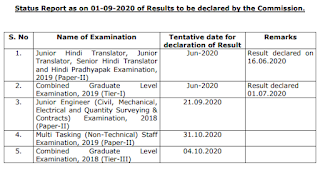 SSC Result date status as on 01 September 2020