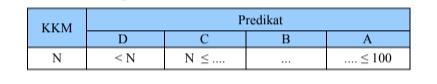 Penetapan interval predikat