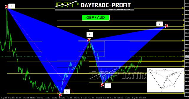 harmonic trading signal