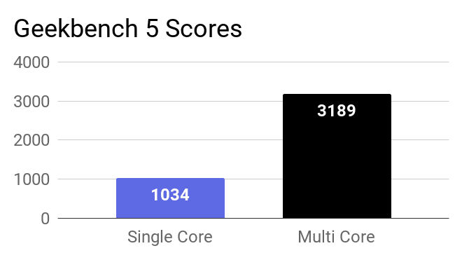 Geekbench 5 Single and Multi-core scores of this laptop.