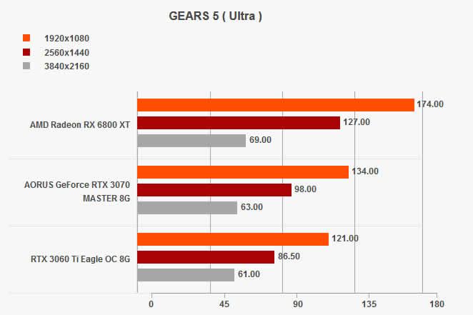gears 5 ultra