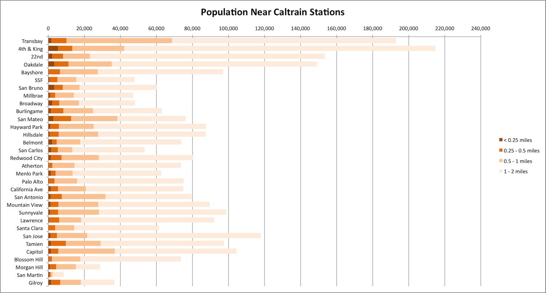 Caltrain Hsr Compatibility Blog Peninsula Rail Corridor