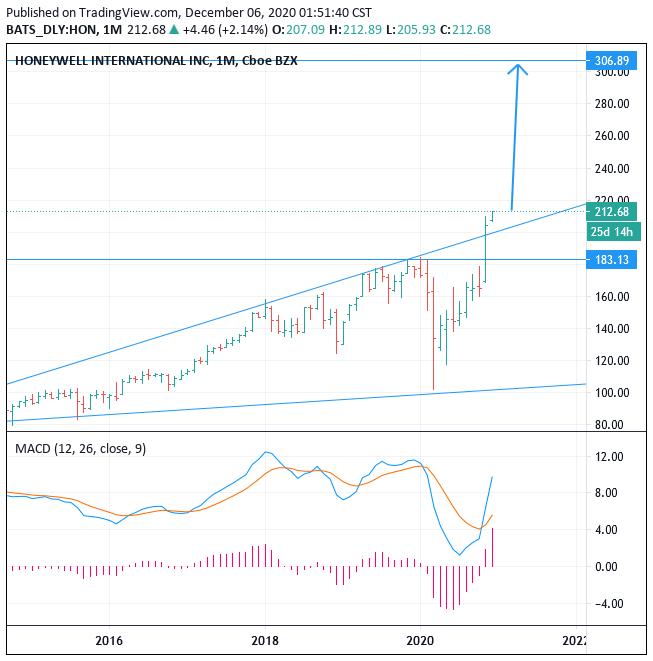 2021-2022 NYSE:HON Honeywell stock price forecast, Buy, Target 306.89 (+44.3%)