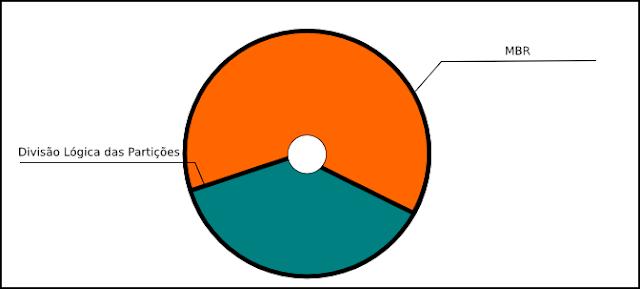 particionamento-de-um HD -Linux-Windows