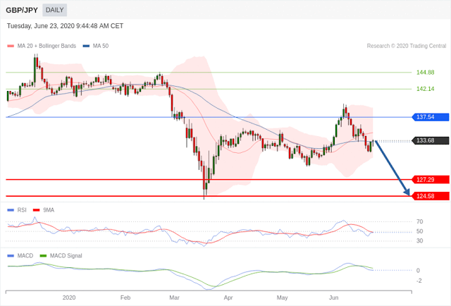 GBPJPY trading central idea - Forex Trading tutorials for beginners in the Philippines
