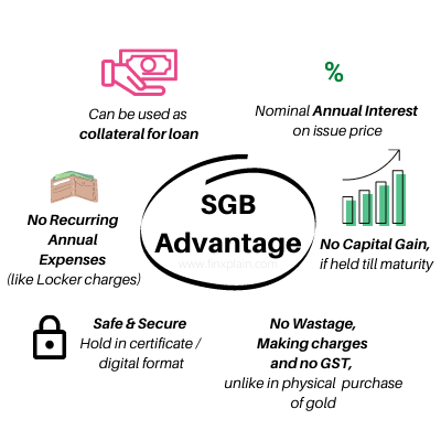 Benefits of Sovereign Gold Bonds