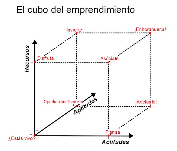 Cubo del Emprendimiento