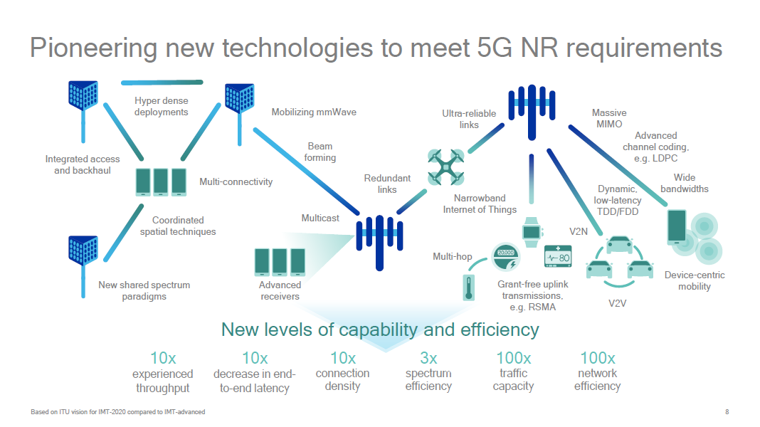 The 3g4g blog 5g new radio nr architecture options and for Architecture 5g