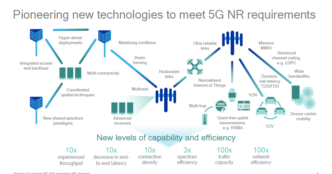 The 3g4g blog 5g new radio nr architecture options and for 5g network architecture