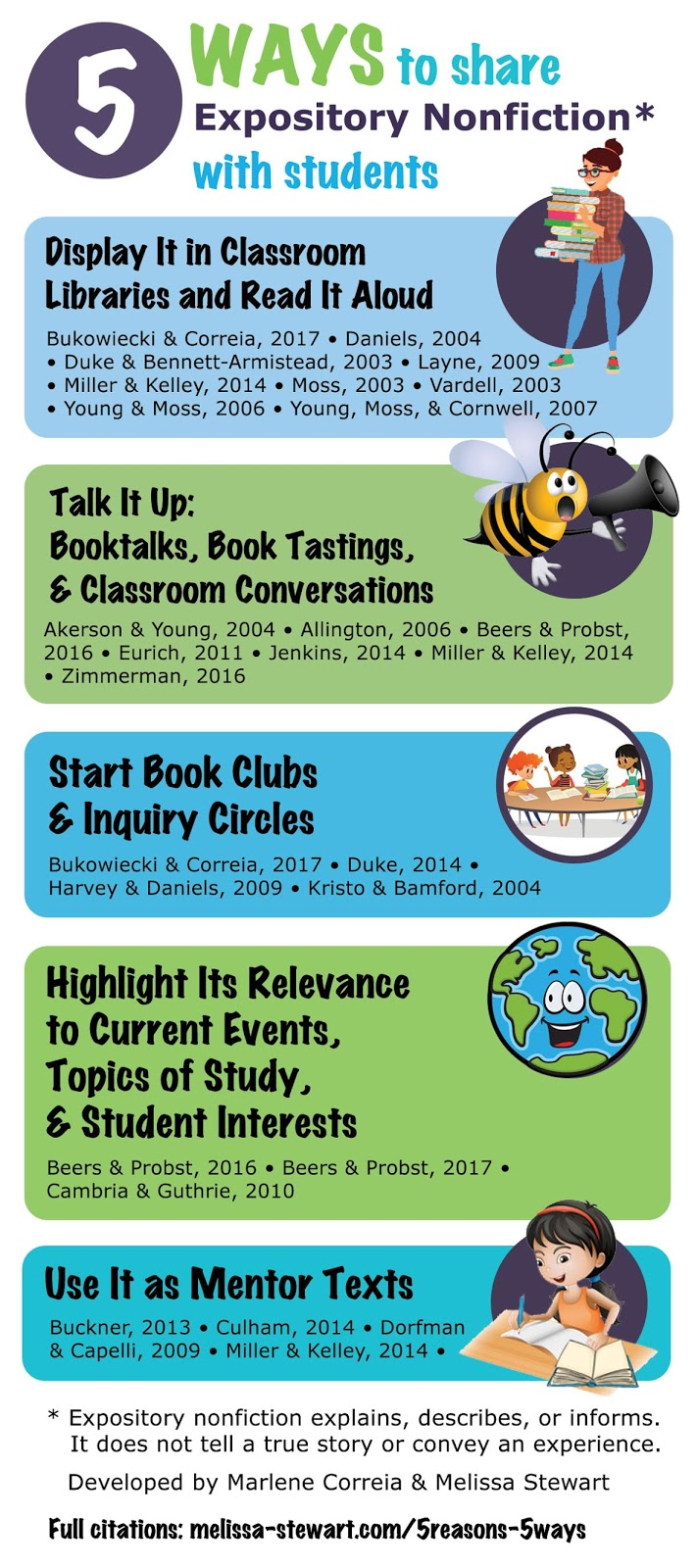 Expository Nonfiction: Highlight Its Relevance to Current Events, Topics of  Study, & Student Interests