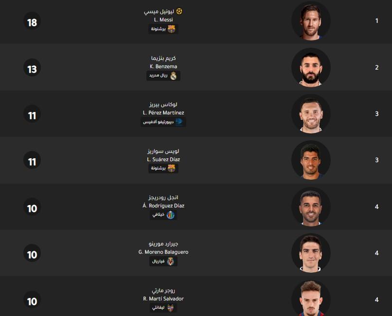 جدول ترتيب هدافي الدوري الإسباني اليوم بتاريخ 3-3-2020