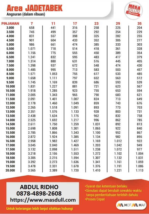 BROSUR ANGSURAN PINJAMAN KREDIT JAMINAN  BPKB MOTOR DI MEGA CENTRAL FINANCE 2019 BERLAKU DI AREA JAKARTA, DEPOK, TANGERANG, BEKASI